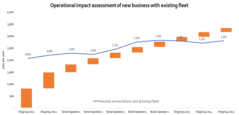 Operational impact assessment of new business with existing fleet_graph