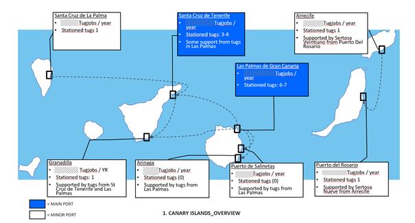 Port exploration impact